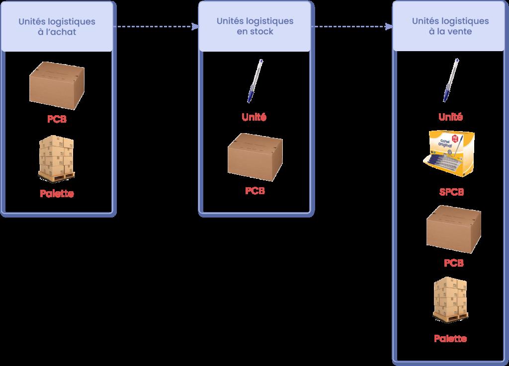 unités logistiques pour Monstock