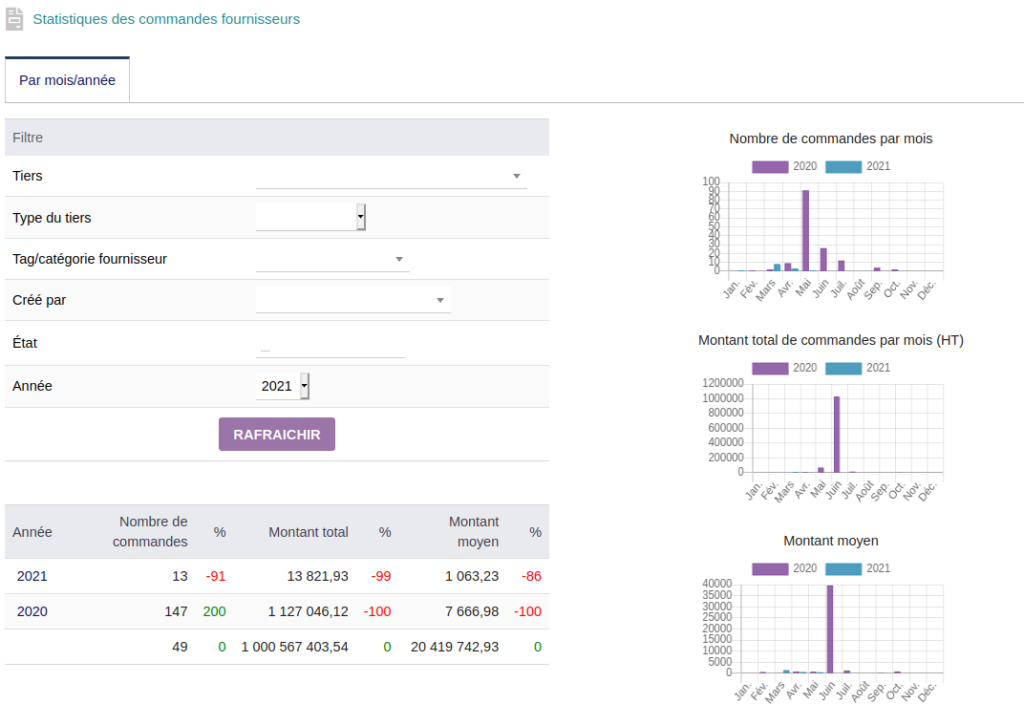 Interface des statistiques de commandes fournisseur