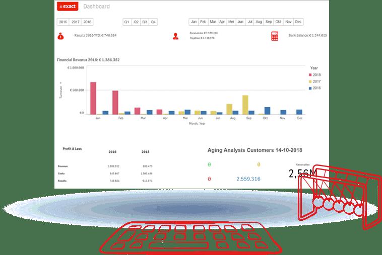 Tableau de bord Comptabilité de Exact Online