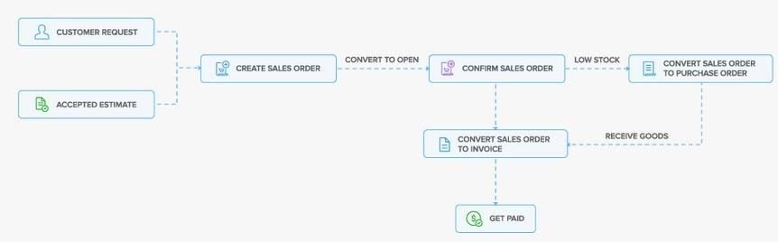 Cycle de vie d'une commande client Zoho Inventory