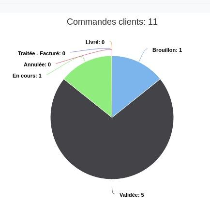 Rapport commandes clients openflex