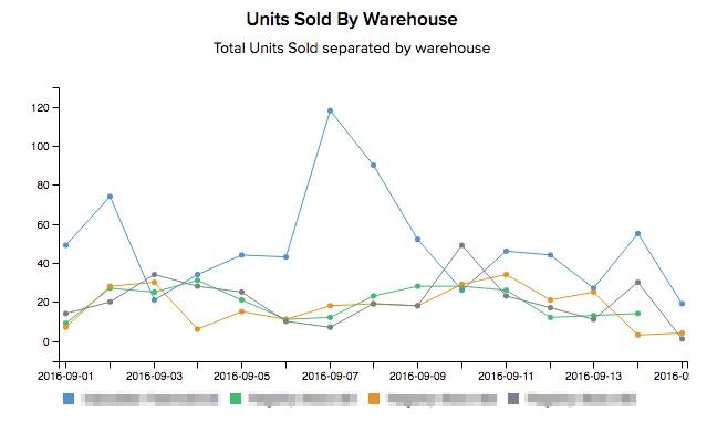 Analyses des ventes par entrepôt stitch labs