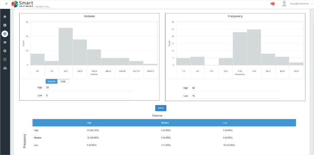 Volume et fréquence de ventes par produit Smart IP&O