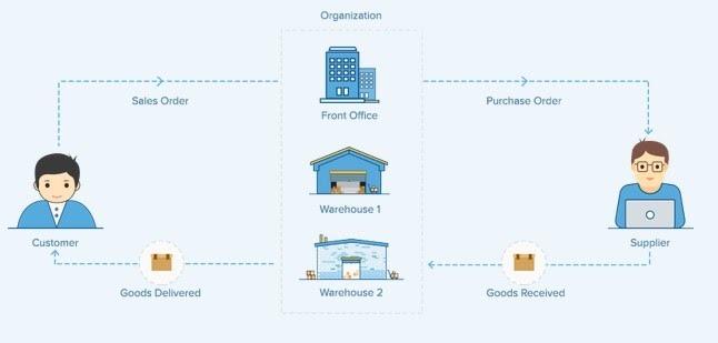 Workflow de la gestion d'entrepôts sur Zoho Inventory